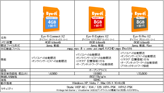 X2_comparison_chart